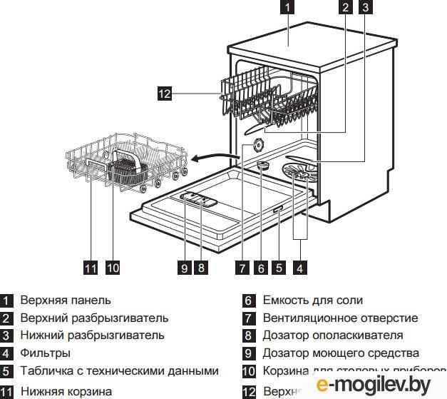 Посудомоечная машина Electrolux ESF9551LOX нержавеющая сталь (полноразмерная)